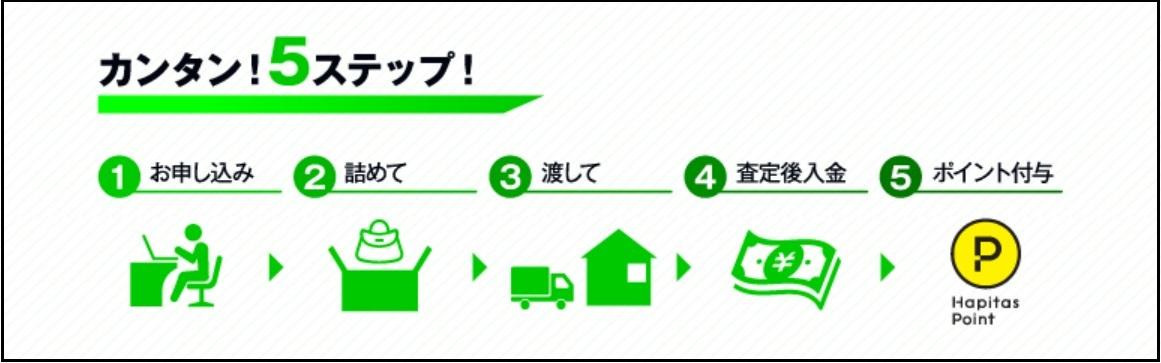 ネットオフ買取の5ステップ