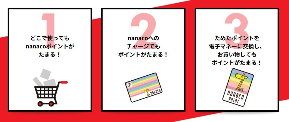 セブンカードの特徴