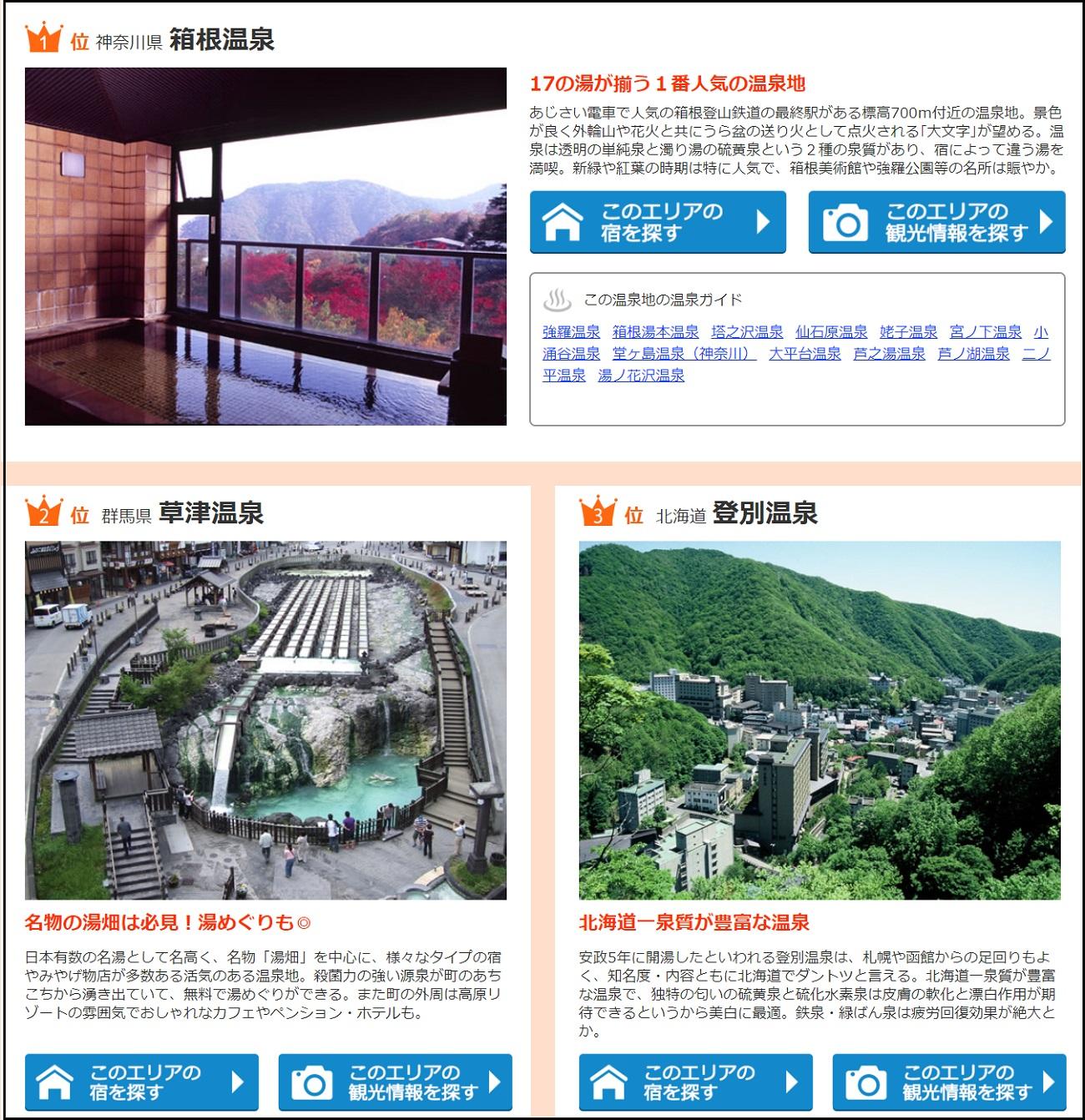 人気温泉地は箱根、草津、登別